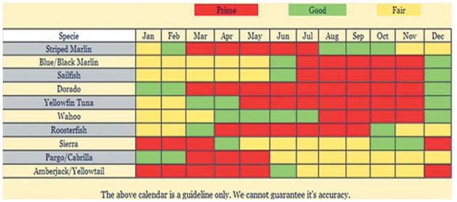 Fishing calendar for Fishing forecast calendar